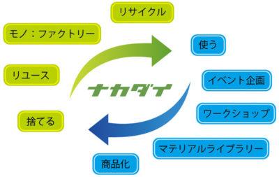 nakadai_zu